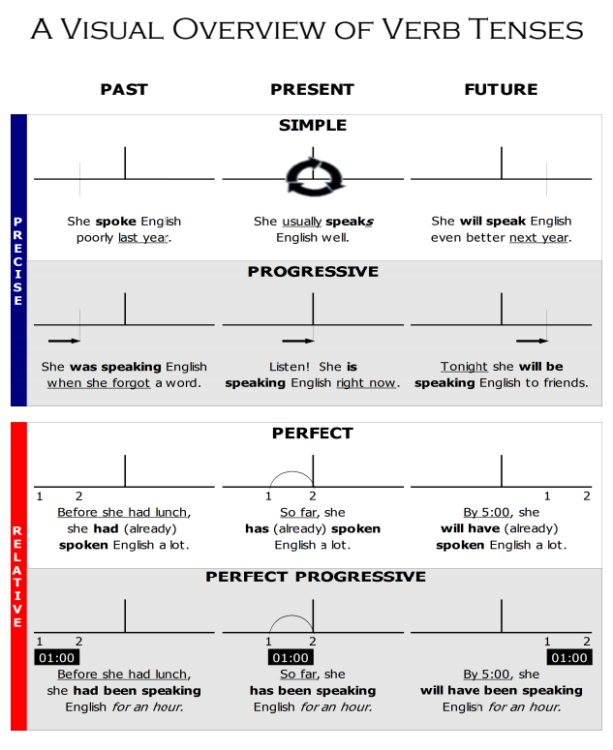 Here It Is Roy S World Famous Verb Tense Chart